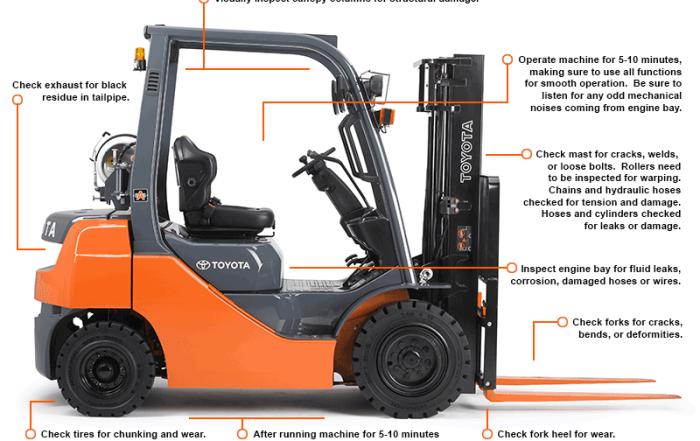 Forklift Inspection Diagram